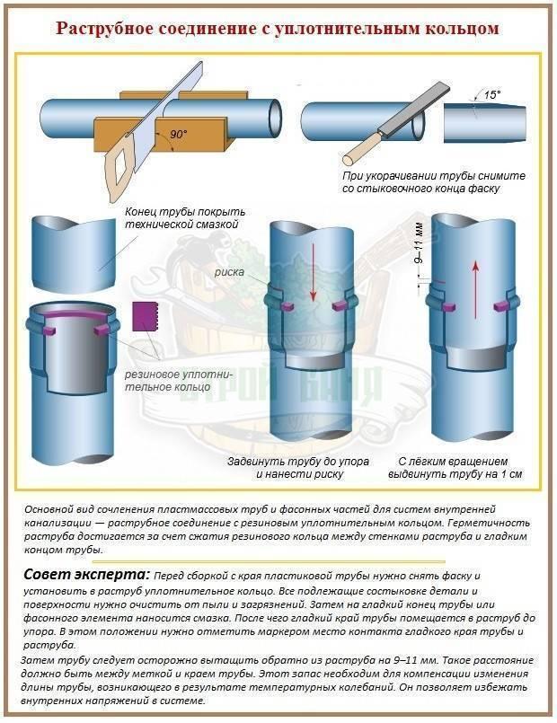 Как соединить чугунную трубу с пластиковой канализацией: методы перехода и монтаж своими руками