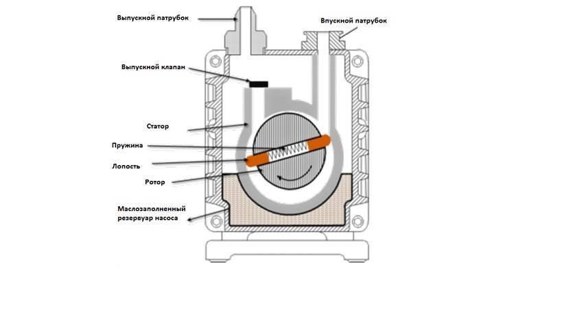 Насос вибрационный погружной: принцип работы, плюсы и минусы
