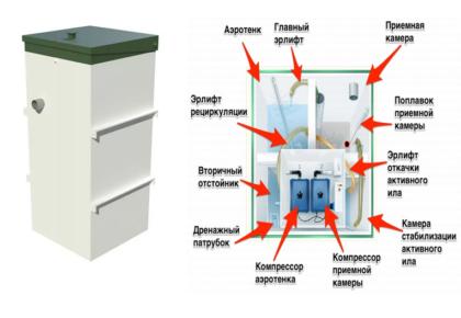 Септики финские – подходят ли под российские стандарты финские технологии очистки сточных вод для загородного дома — termopaneli59.ru — отопление маркет