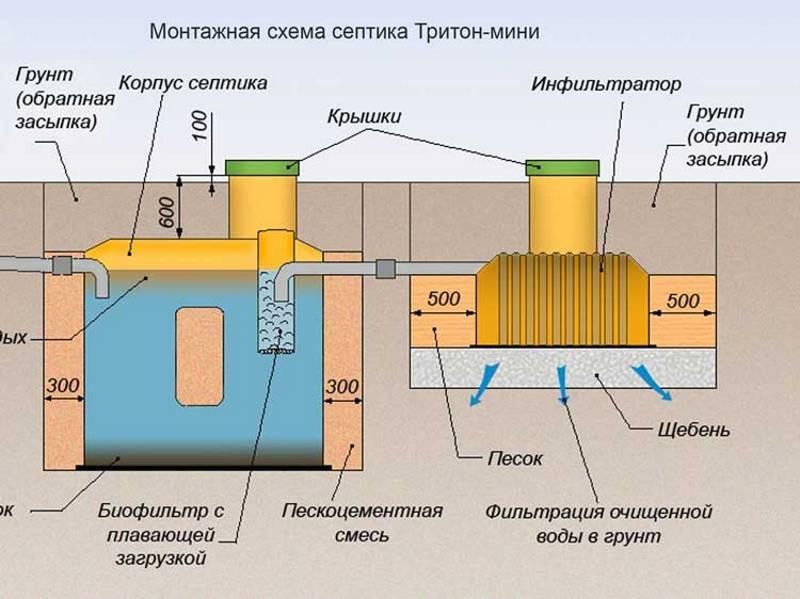 Септик трехкамерный — это универсальный очиститель — всё о септиках