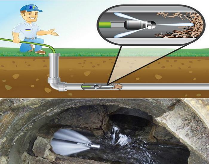 Гидродинамическая прочистка канализации - описание технологии