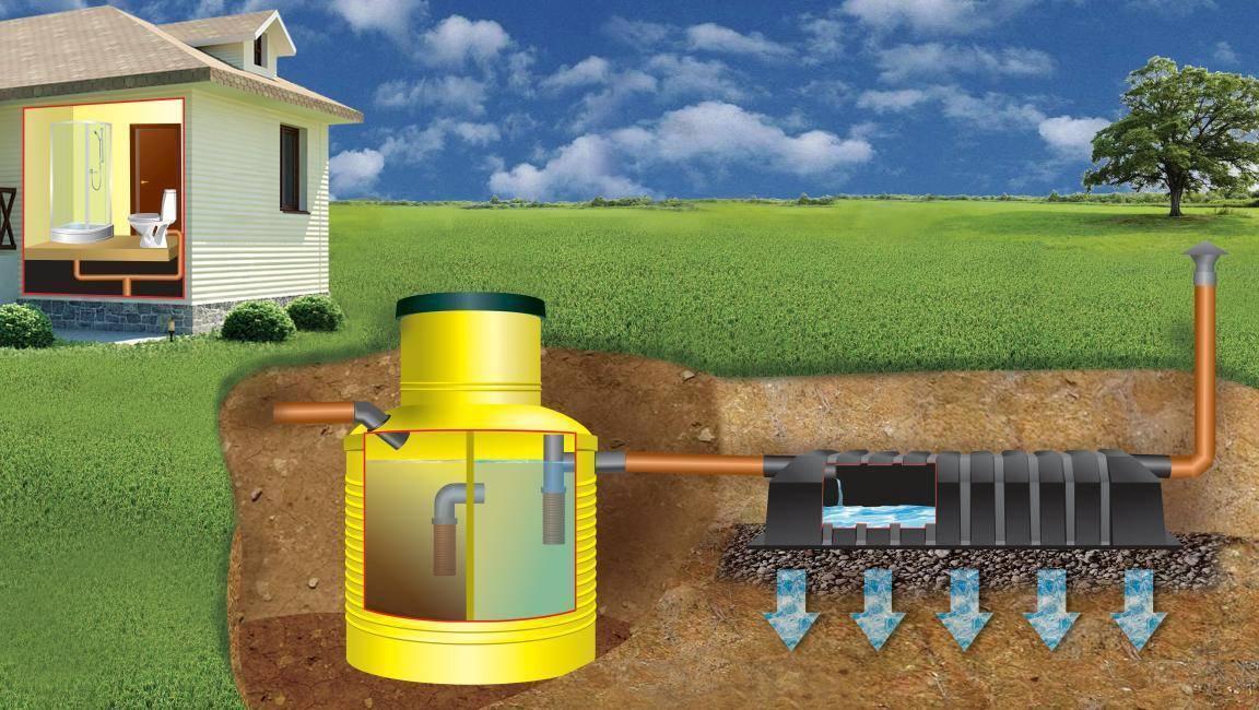 Как сделать септик своими руками и что надо знать об устройстве канализации | септик клён официальный сайт производителя!