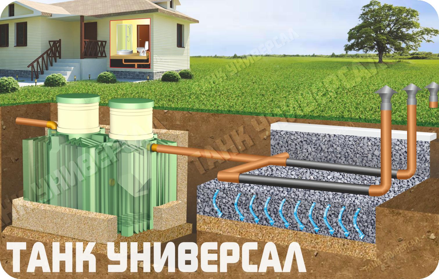 Септик танк - автономная канализация для дома, установка, монтаж, обслуживание