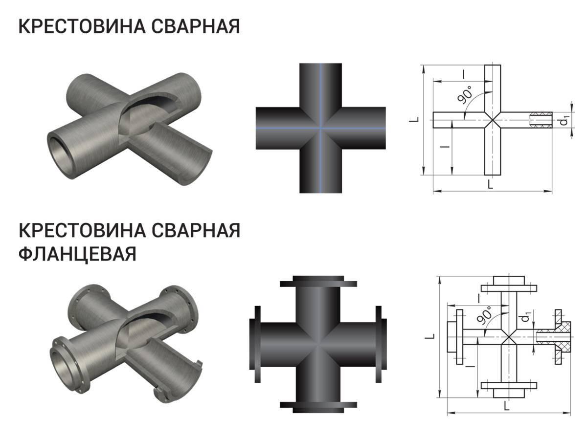 Муфта полипропиленовая соединительная диаметром 25 — 40 мм характеристики и гост