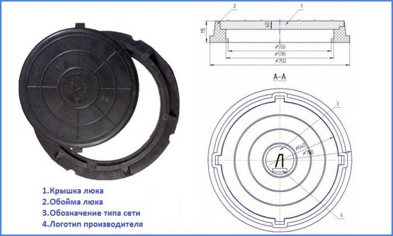 Люк для канализационного колодца: виды, размеры, функции