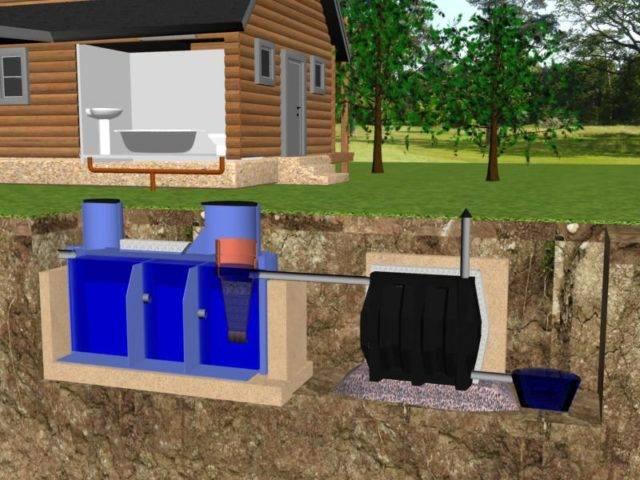 Как сделать туалет на даче с канализацией: дачные канализационные системы на участке своими руками