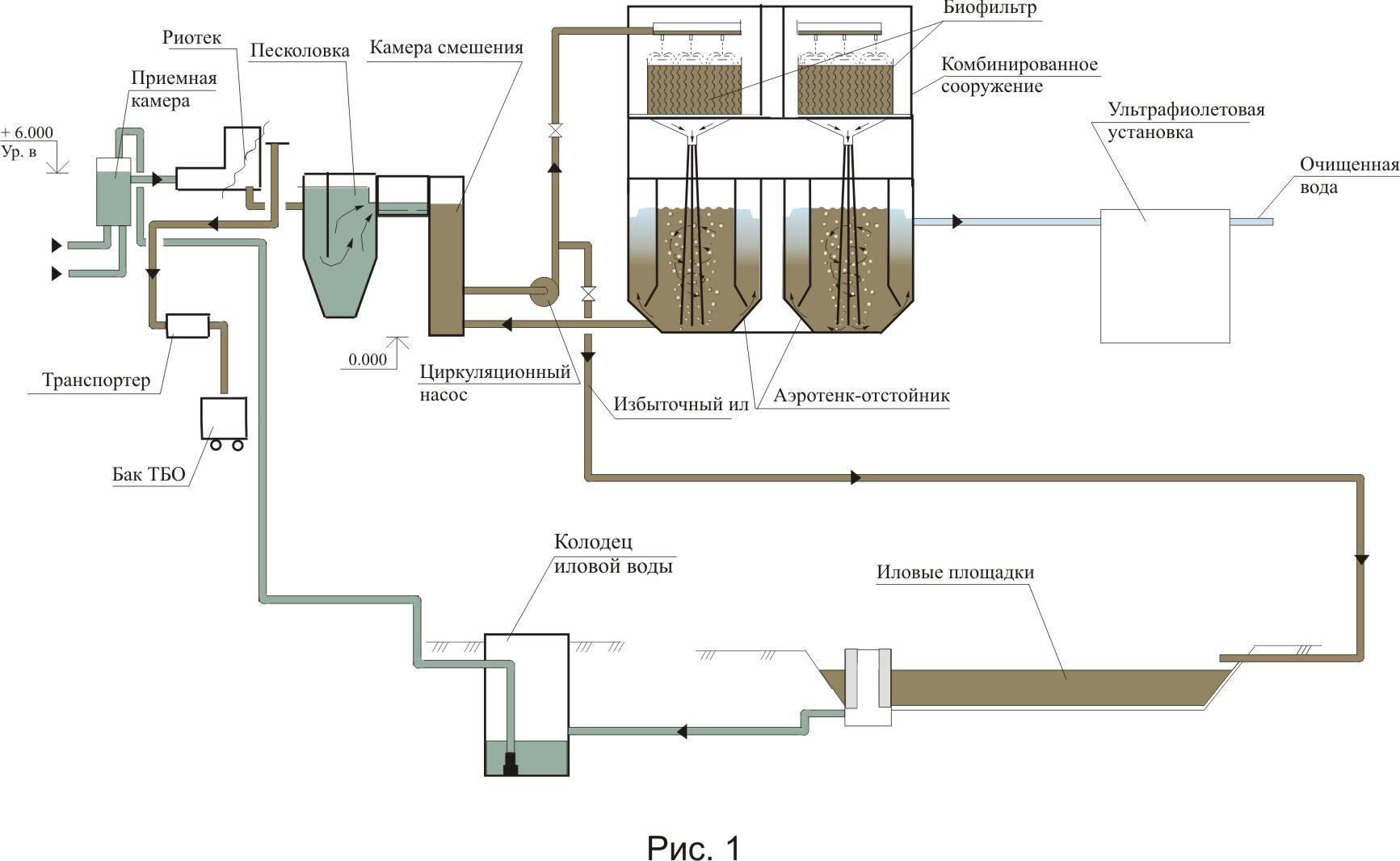 Аэротенк: схема аэротенка для очистки сточных вод и принцип работы, вытеснители и смесители, другие виды, с помощью которых очищают воды