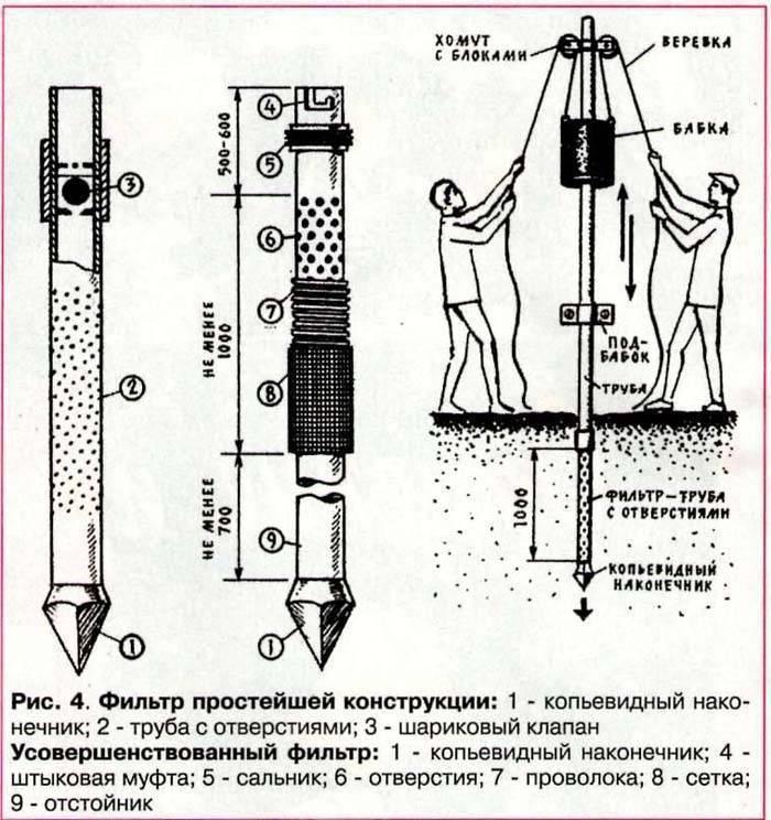 Абиссинский колодец из пнд 32 трубы гидробурением + изготовление фильтра на пнд | дачно-строительный портал