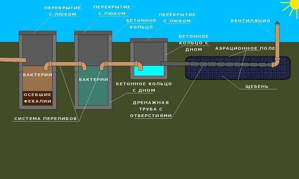 Выгребная яма из бетонных колец в частном доме