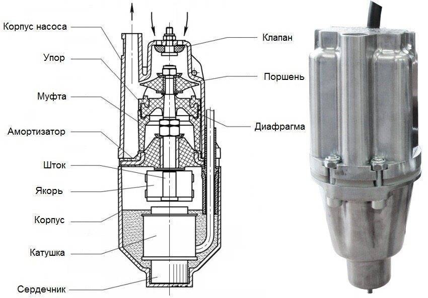 """Погружной вибрационный насос """"ручеек"""": устройство, ремонт, отзывы"""