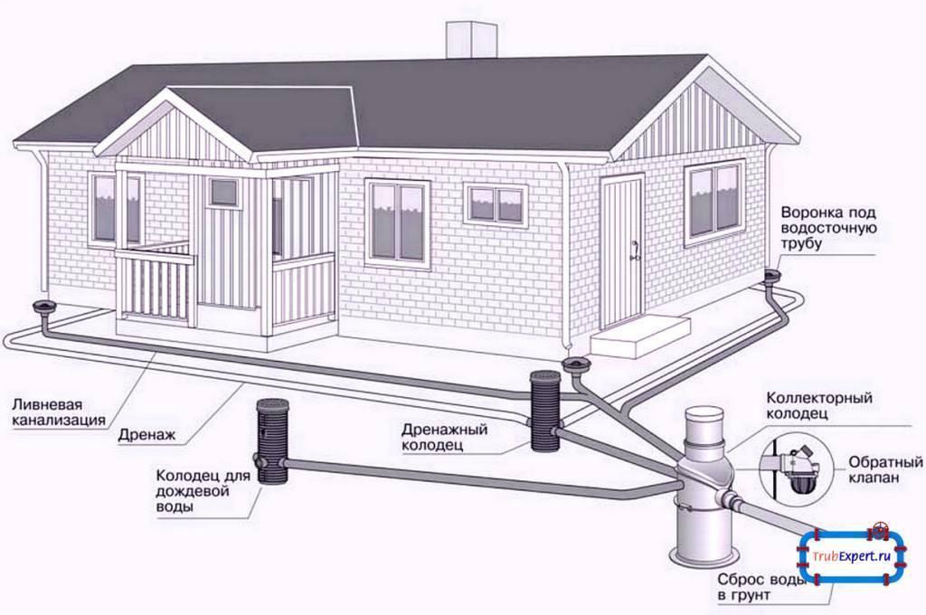 Ливневая канализация в частном доме: состав, устройство своими руками