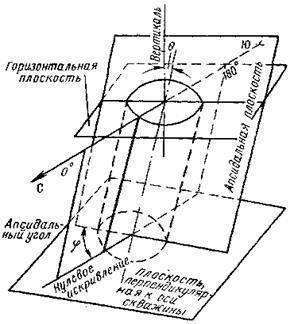 Азимут - искривление  - большая энциклопедия нефти и газа, статья, страница 1