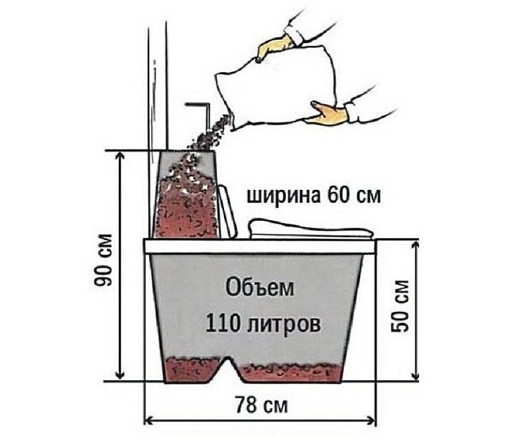 Компостирующие торфяные биотуалеты