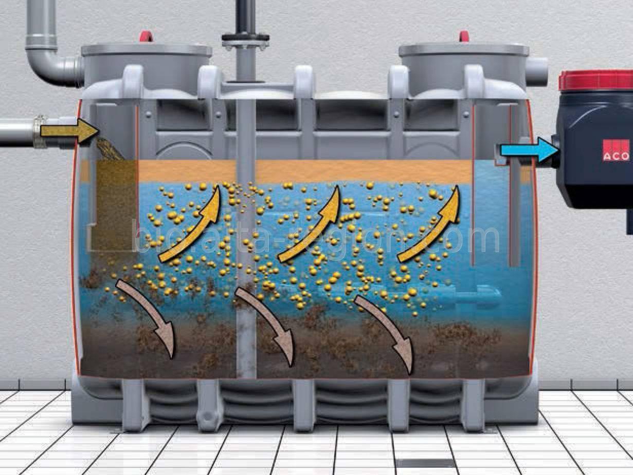 Флотаторы «фламинго м» для очистки промышленных сточных вод. лос для очистки промышленных стоков.