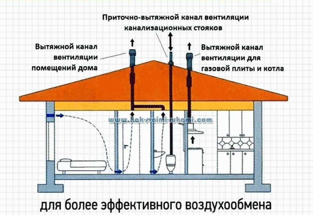 Вентиляция канализации в частном доме: разбираемся в строительных нормах и правилах монтажа фановой трубы