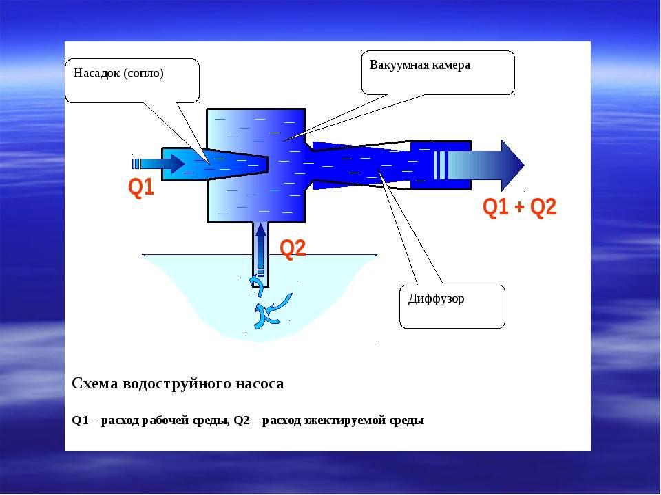 Что такое эжектор: устройство и принцип работы насоса