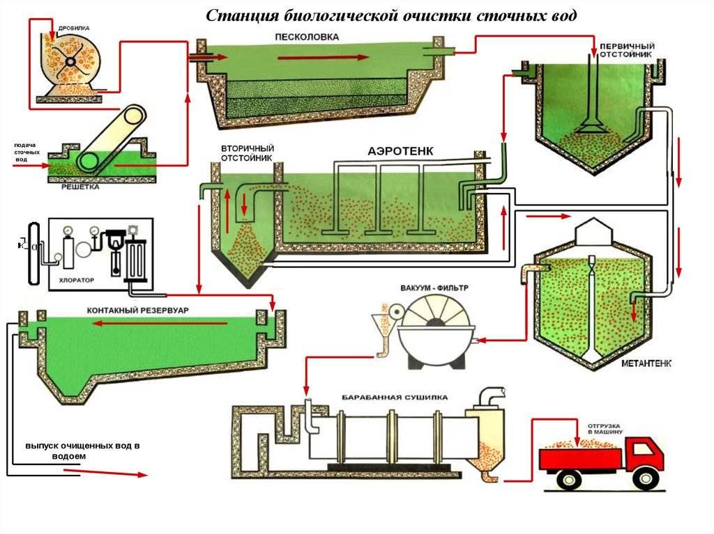Очистные сооружения сточных вод: хозяйственно-бытовых и производственных поверхностных стоков, схема и технология очистки, основные виды