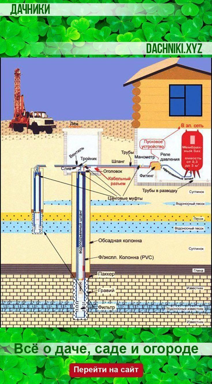Устройство, схема и принцип работы скважины