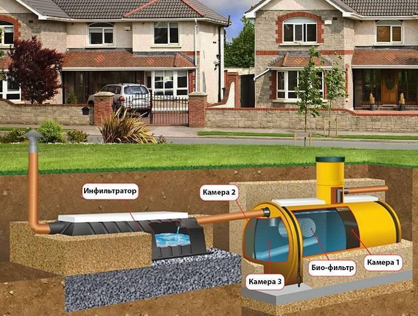 Какой лучше энергонезависимый септик для дачи и загородного дома