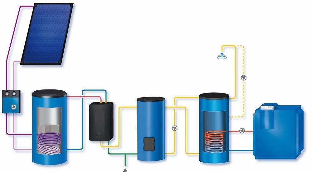 Устройство и подбор бака аккумулятора для системы отопления