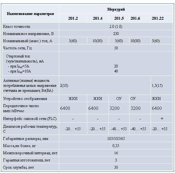 Назначение и сроки поверки водяных счетчиков