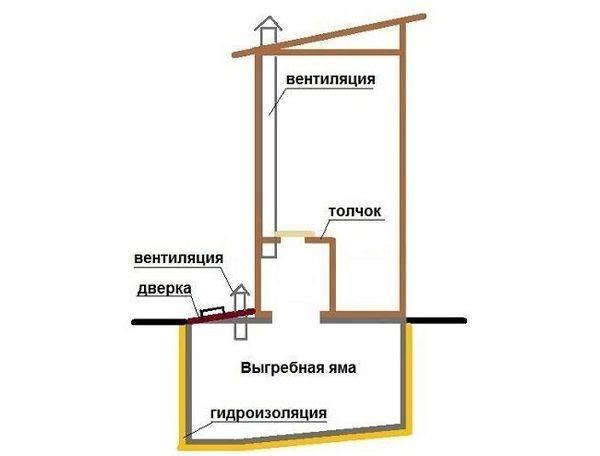 Вентиляция на даче (дачного дома, туалета): как сделать своими руками?