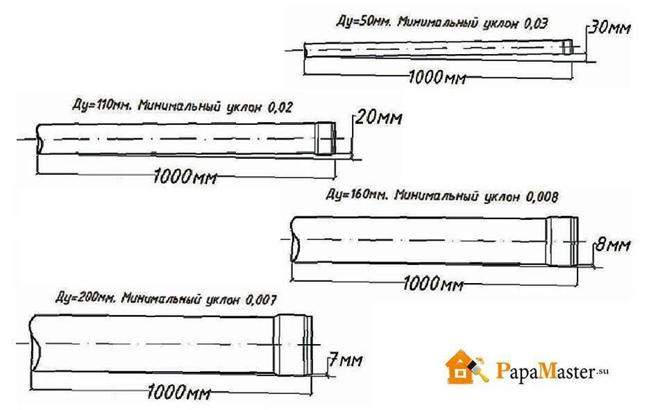 Уклон канализационной трубы: как рассчитать угол, нормы