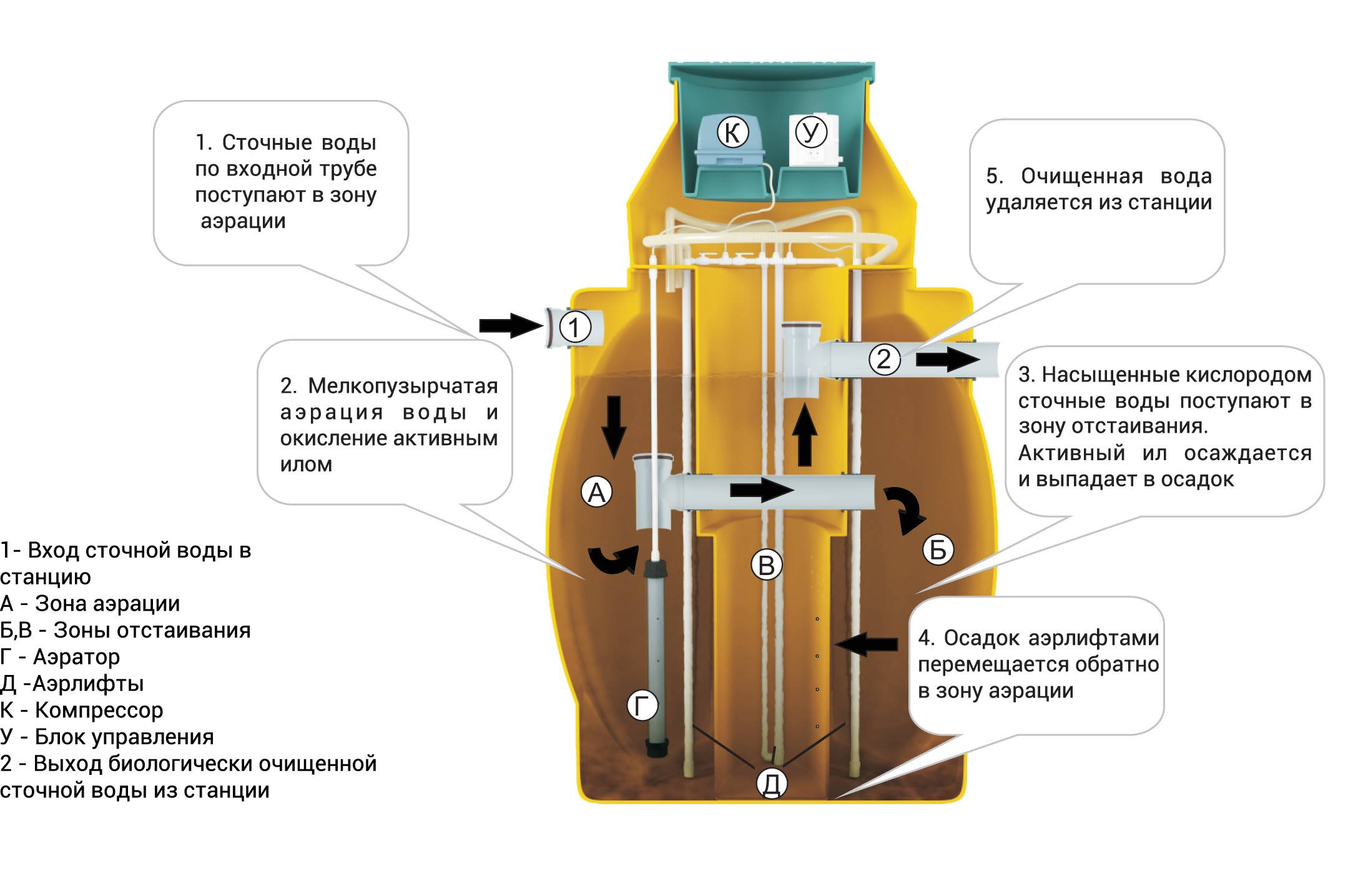 Преимущества септика ак-47 и особенности его установки своими руками
