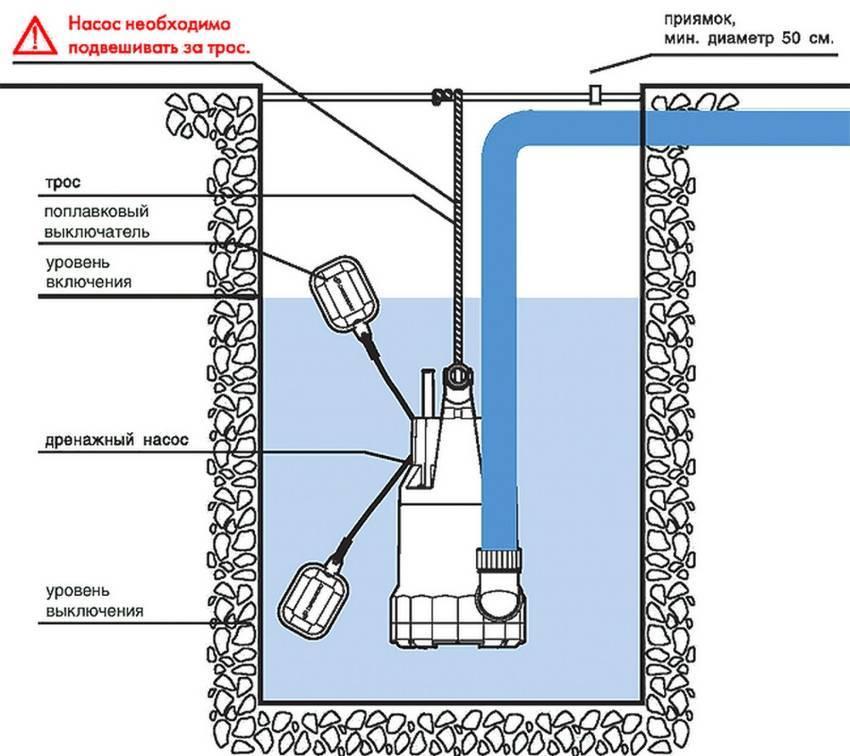 Дренажный насос для горячей воды погружной