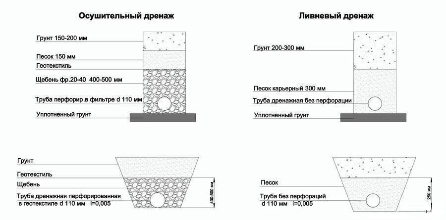 Особенности использования геотекстиля для дренажа