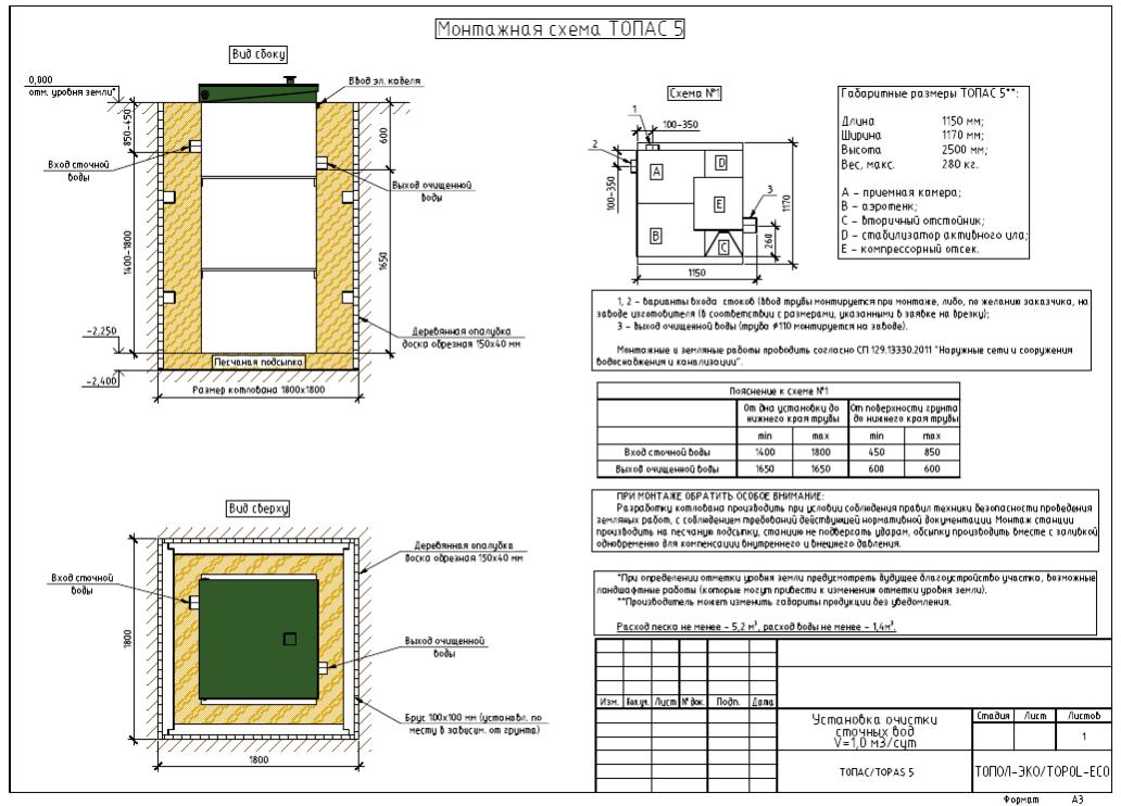 Топас 20: технические характеристики, модификации и монтаж