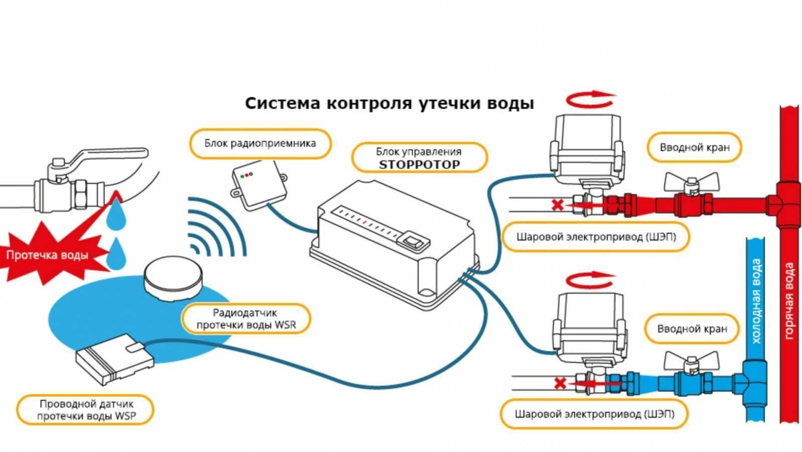 Защита от протечек воды в квартире: обзор и сравнение систем