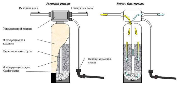 Плюсы и минусы щелевого фильтра для скважины и как его сделать своими руками