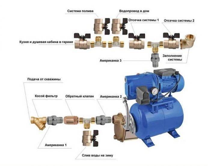 Автономное водоснабжение и канализация на даче. водопровод своими руками. схема подключения насоса