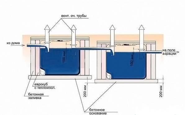 Установка септика из еврокубов в частном доме
