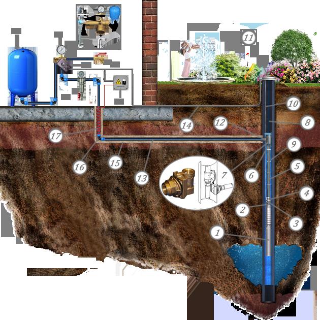 Обустройство скважины на воду, оборудование расчет