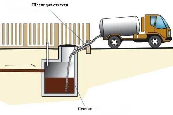 Очистка канализационных колодцев: способы и методы