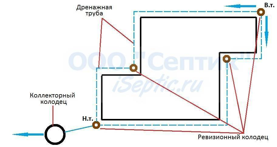 Дренаж вокруг дома, частного: фундамент, правила устройство, пристенный, на каком расстоянии делают, правильный, ниже уровня