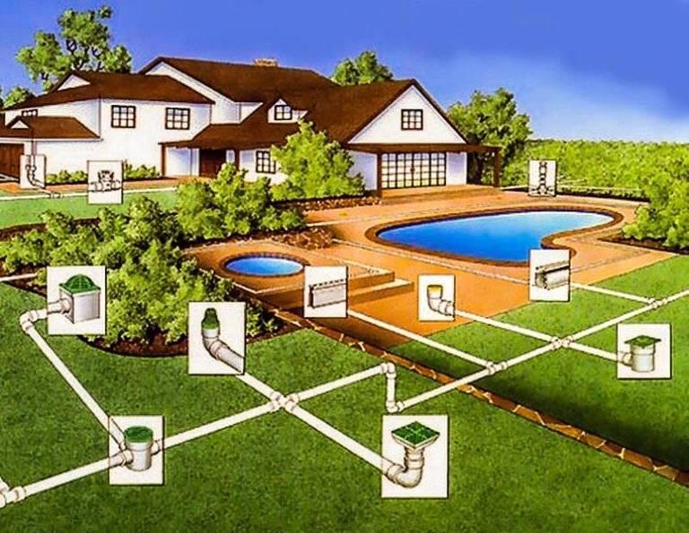 Схема дренажа вокруг дома — виды и правила проектирования