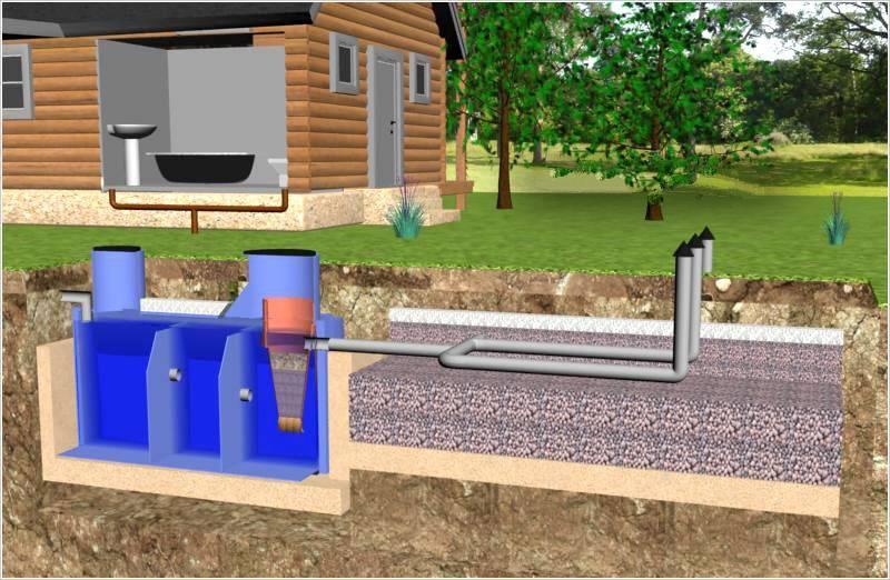 Обустройство канализации на даче – выгребная яма или септик