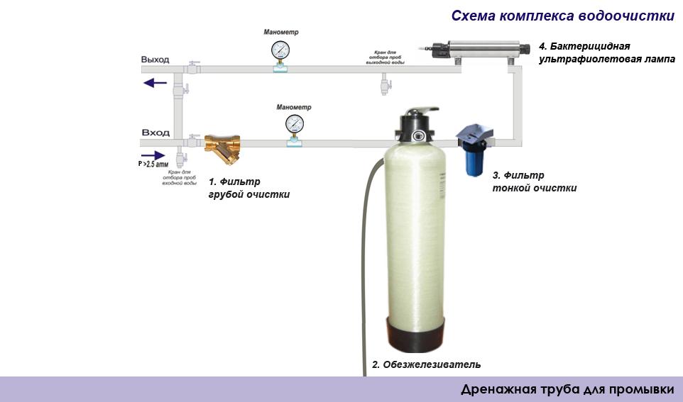 Виды фильтров для очистки воды для квартиры и дома
