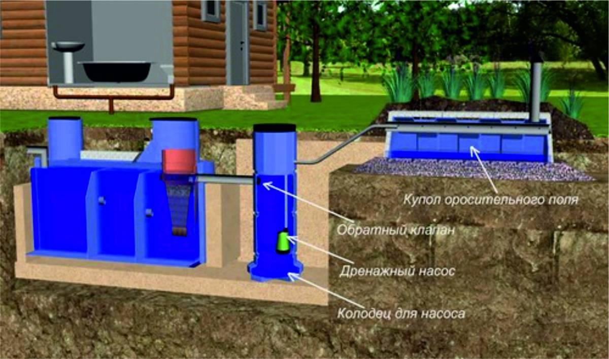 Как сделать септик если на участке грунтовые воды находятся достаточно близко? как устроить септик при высоком уровне грунтовых вод: варианты решения насущной проблемы как установить септик если грунтовые воды близко.