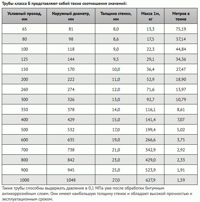 Диаметр канализационной трубы — особенности расчета