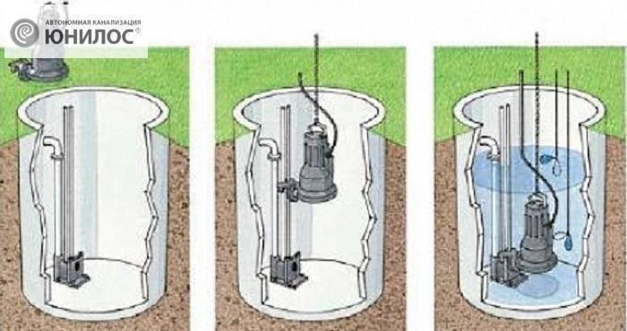 Выбор и эксплуатация насоса для выгребной ямы