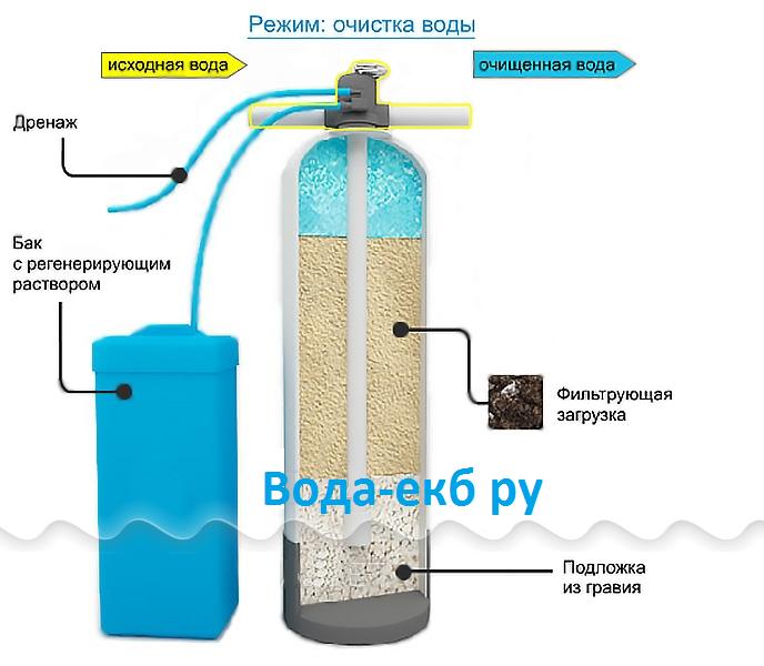 Фильтровальная сетка для обсадных труб - принцип фильтрации воды в скважине