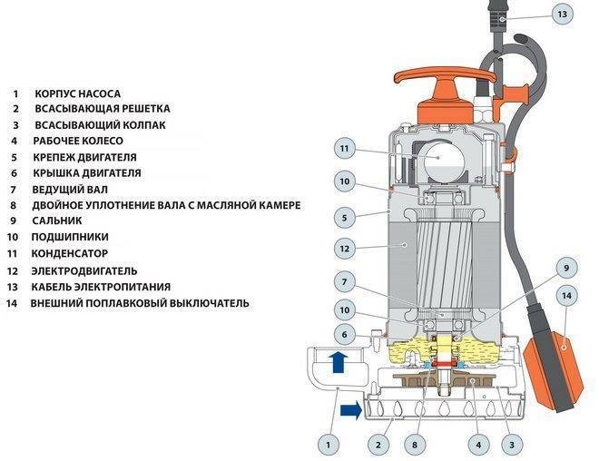 Как выбрать дренажный насос: какой лучше и недорогой, установка погружного насоса