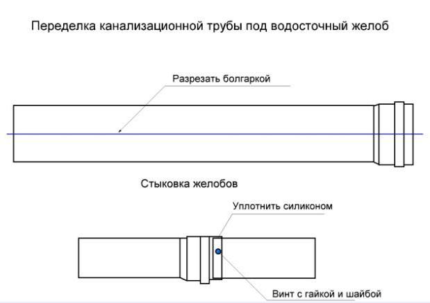 Монтаж пластикового водостока: установка водосточного желоба и труб из пластика, системы из пвх