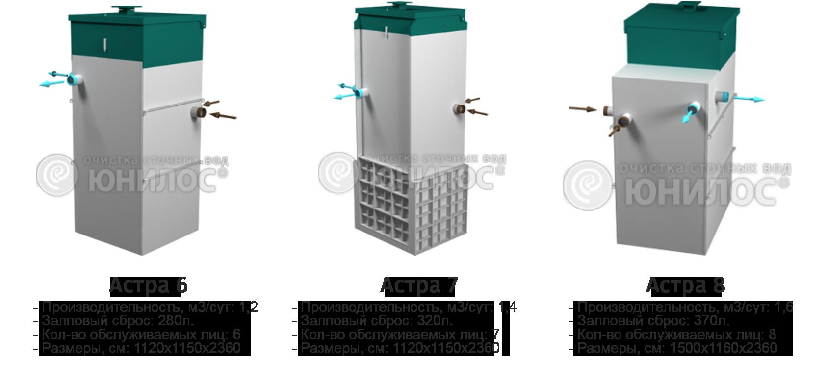Септик юнилос астра 6: описание и технические характеристики
