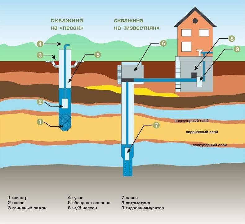 Водозаборные скважины: бурение, лицензирование | гидро гуру