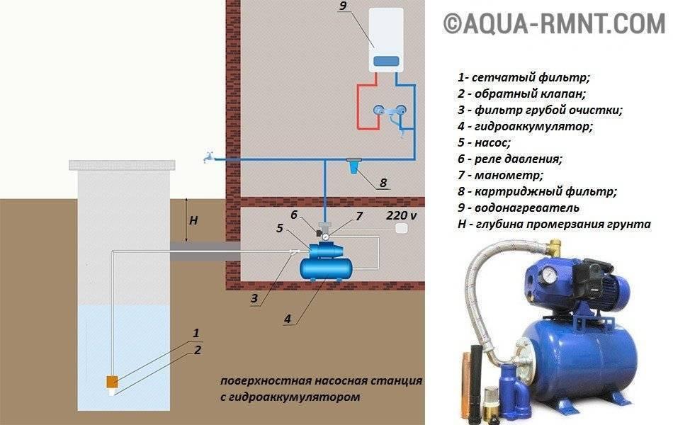 Схема подключения насоса для повышения давления воды - всё о сантехнике